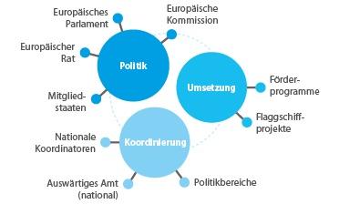 EU-Strategie für den Ostseeraum